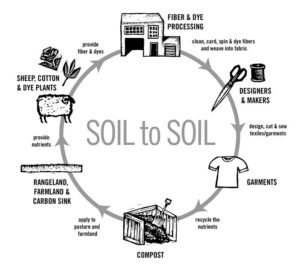 気候に恩恵をもたらす繊維システムを作る